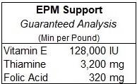 EPM Guaranteed Analysis