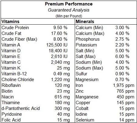 Premium Performance Guaranteed Analysis